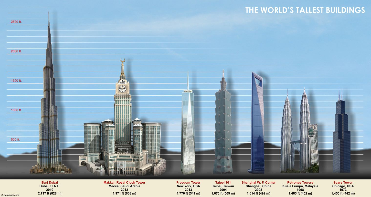 Top Ten Tallest Buildings By 2016 - All Top Tens